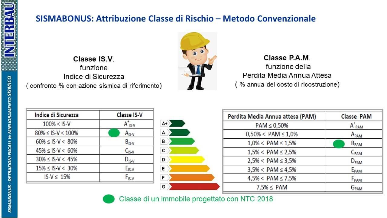 attribuzione classe di rischio sismico indice di sicurezza ISV e classe PAM