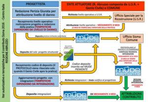 iter autorizzativo e tempistiche per contributo sisma 2016 centro Italia