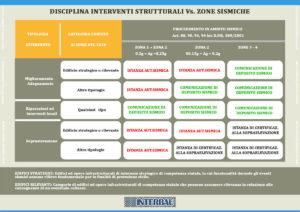 infograficaa disciplina interventi-strutturali vs zone sismiche